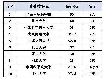 本科保研率前十的大学都是谁?最新保研率排行榜公布