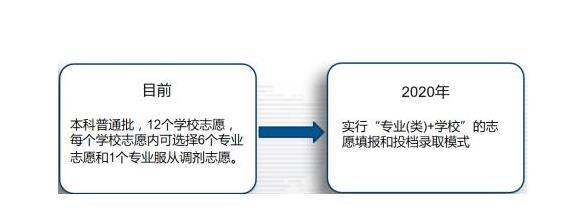 2020年山东省新高考6点变化,山东考生你们清楚吗?