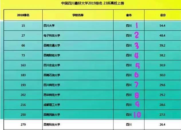 四川省排名前十的大学都有谁?怎么样?