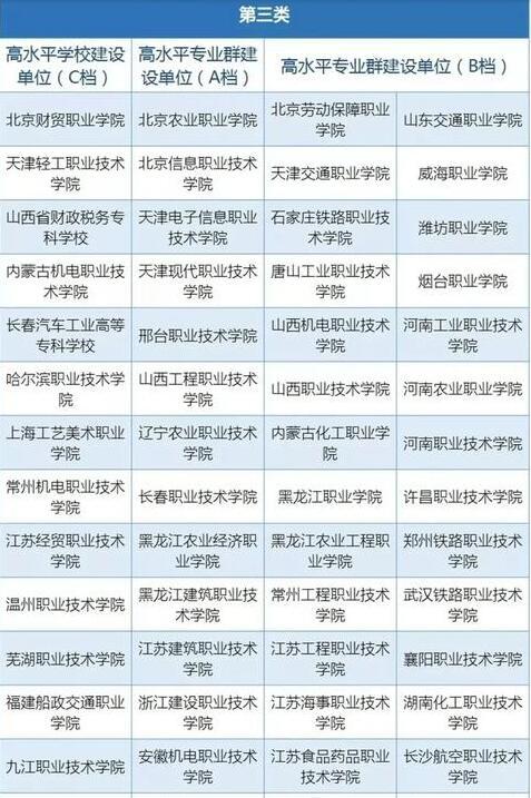 高职高专院校毕业生有出路吗?有没有机会近中国百强企业?