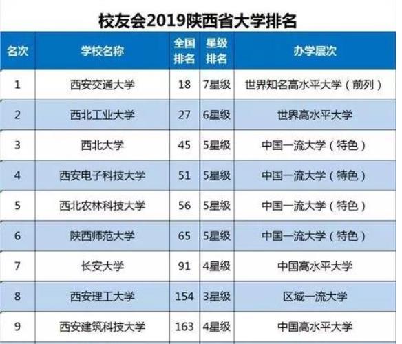 陕西省排名比较靠前的有哪几所高校?西北大学怎么样?