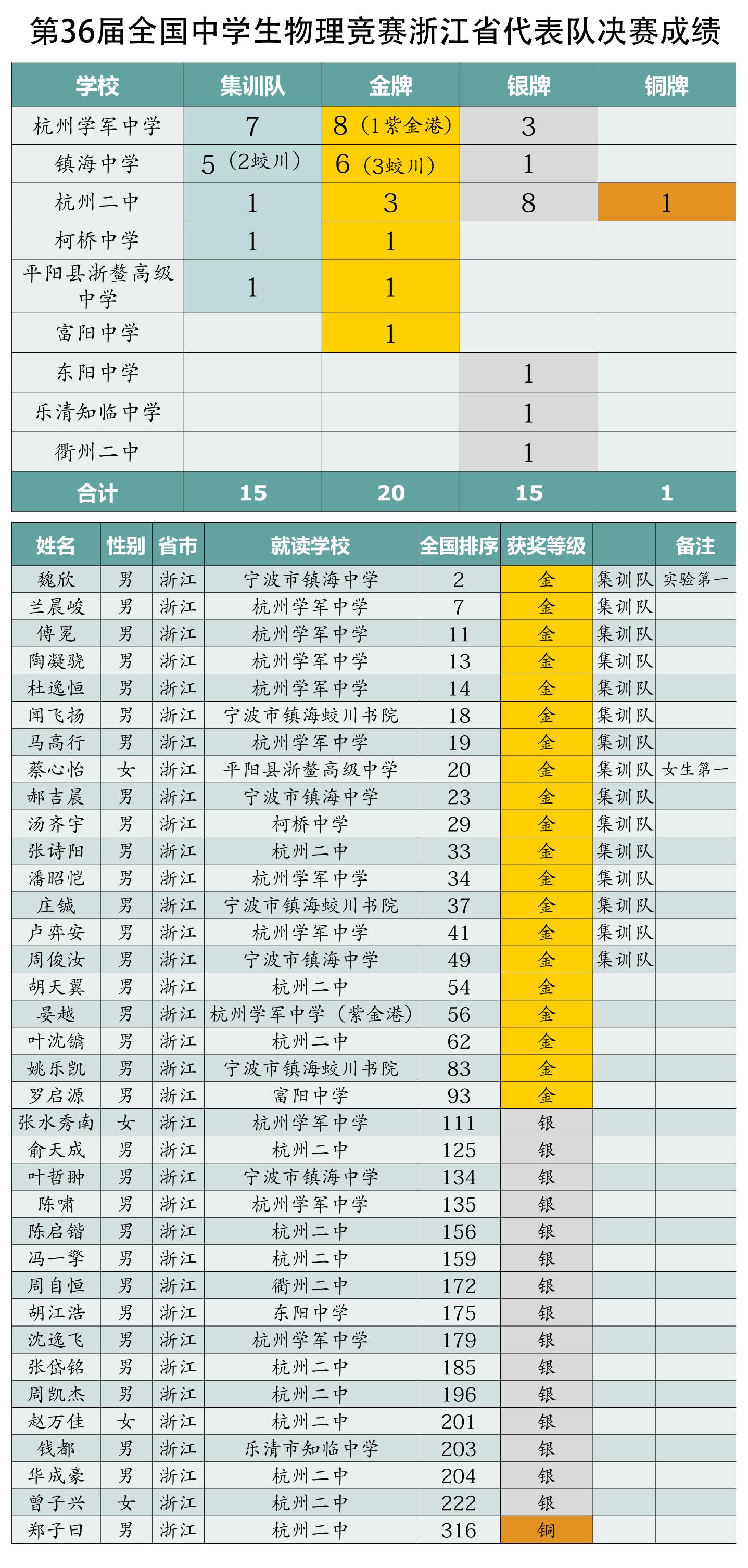 2019年第36届全国中学生物理竞赛浙江获奖学生分别来自哪个中学?