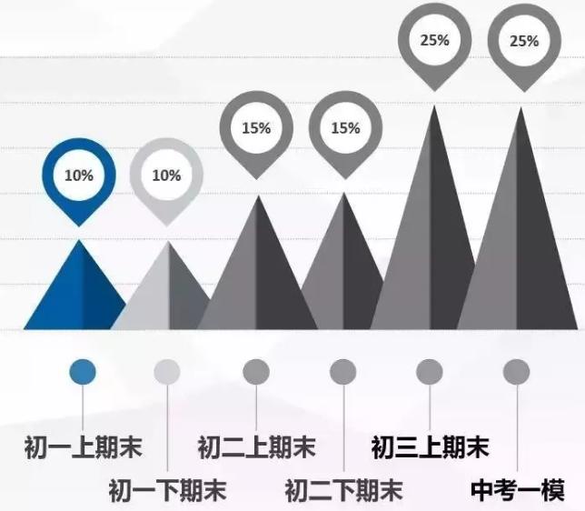 """杭州中考的""""保送生""""和""""分配生""""有什么区别?两者的条件分别是什么?"""