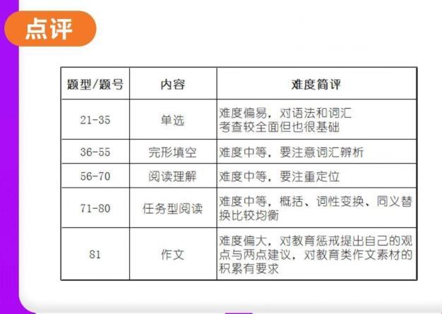 江苏秦学教育高三英语一对一,南京市、盐城市2020高三一模英语难度高吗?