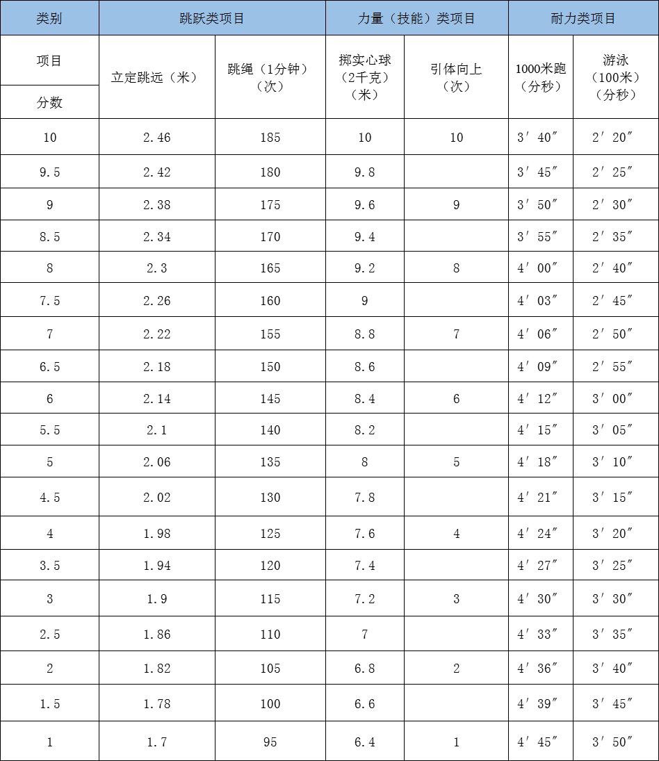 杭州2020届中考生体育考试的评分规则是怎样的?考试细则是什么?