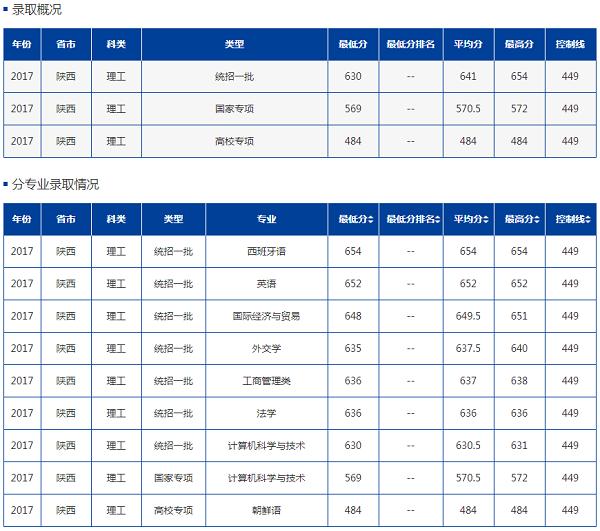 北京外国语大学2020年综合评价招生简章公布!附近三年级陕西录取分数线!